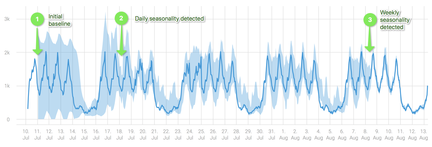 Learning_process_metric_weekly_seasonality.png